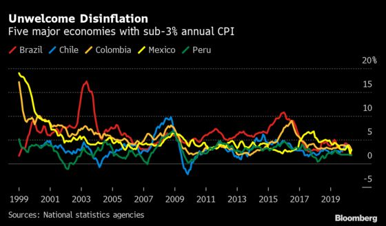 Inflation Retreat in Latin America Put to Test: Eco Week Ahead