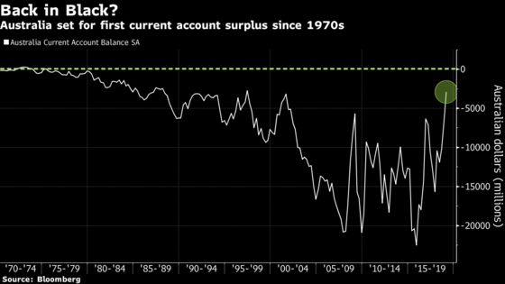 Australia Is About to Run a Surplus at Precisely the Wrong Time