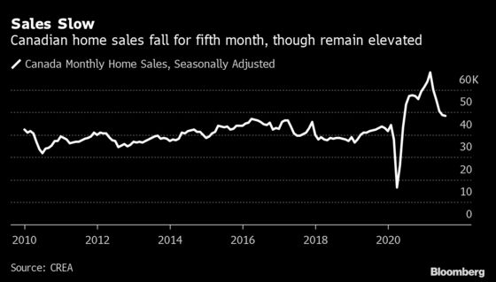 Home Prices Climb Further in Canada Amid Tight Sellers Market