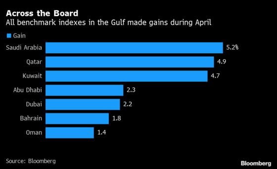 Mideast Stocks Head Warily Into May After April Gains: Inside EM