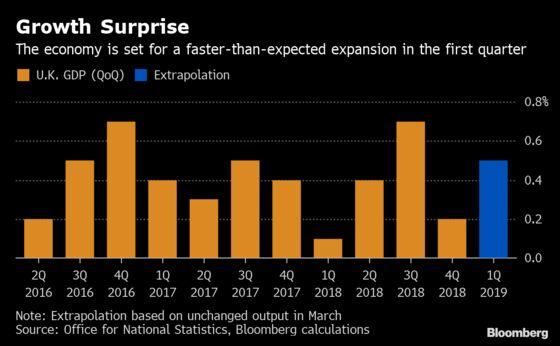 U.K. Economy Set for a Stronger Quarter as Output Rises Again