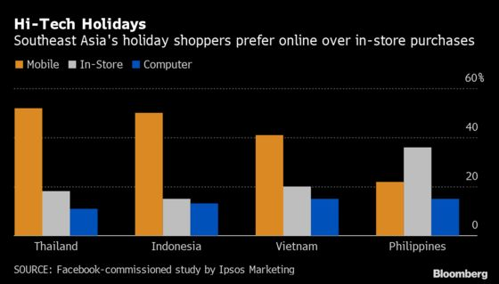 Shoppers Prefer Malls Over Mobile in the Philippines, Facebook Says