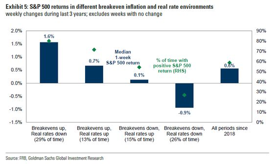 Great Reflation Trade Brings New Threats to the Stock Rally