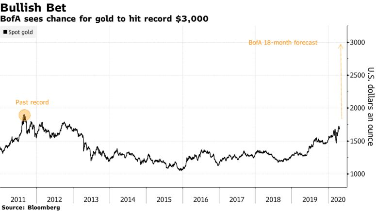 BofA sees chance for gold to hit record $3,000