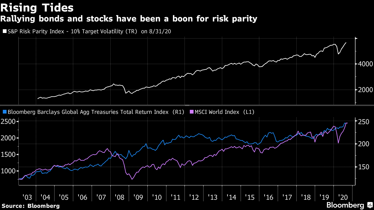 Rallying bonds and stocks have been a boon for risk parity