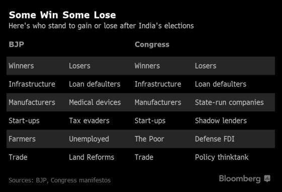 Winners and Losers of India's Election Campaign Manifestos