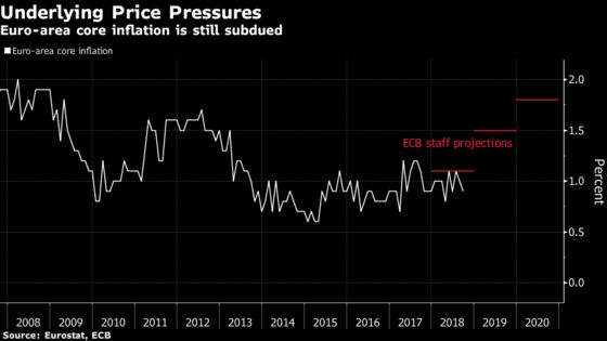 ECB's Rehn Sees Phillips Curve Slowly 'Waking From Its Coma'