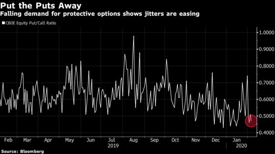 Stock Traders Are Dumping Virus Hedges After 'Peak Fear' Passes