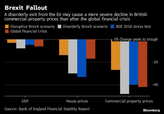 BOE Warns Disorderly Brexit May Halve Commercial-Property Prices