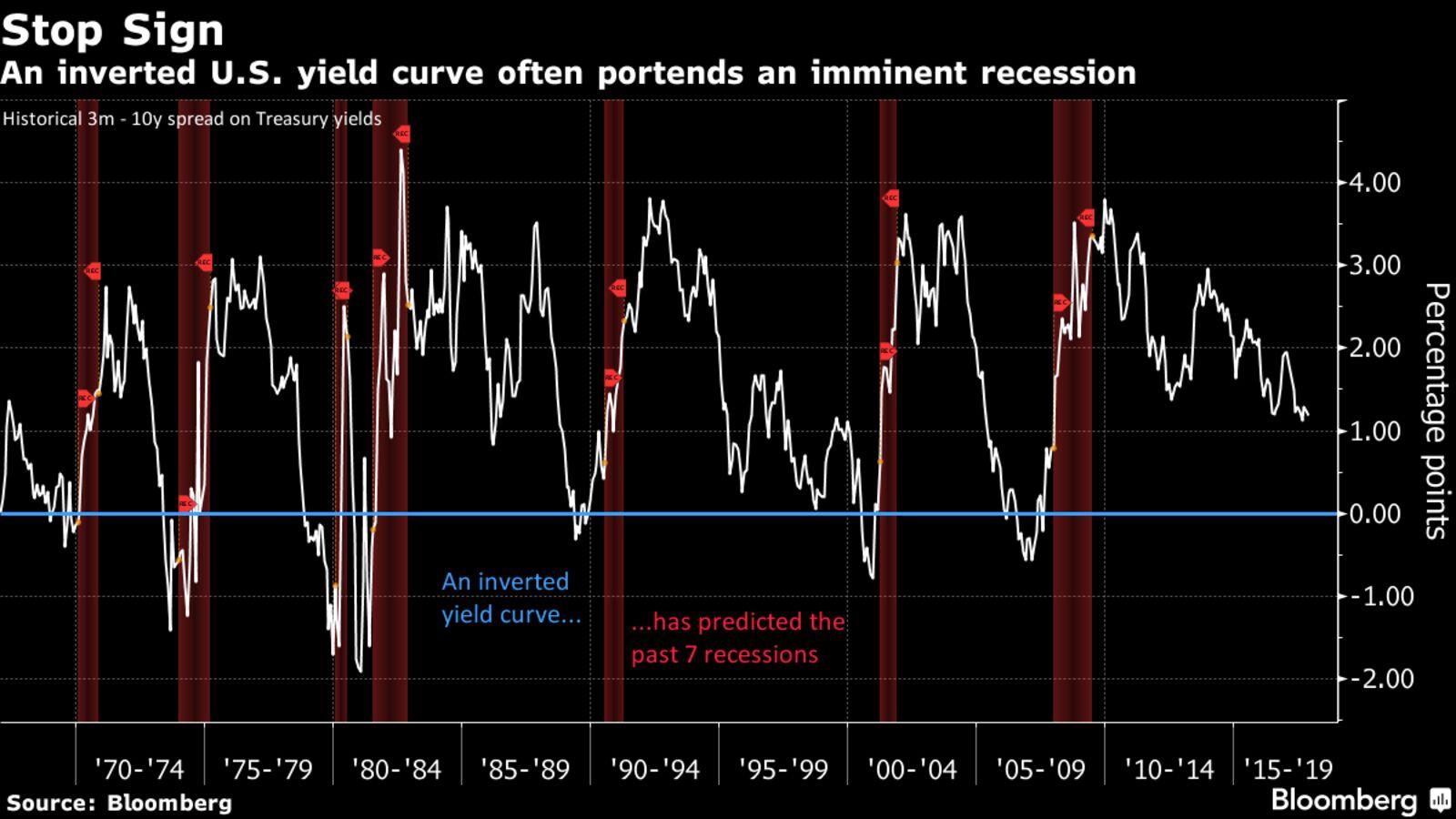 Интертирование кривой доходности