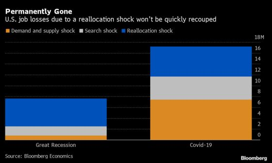 For 30% of U.S. Unemployed, Job Losses May Stick: Chart