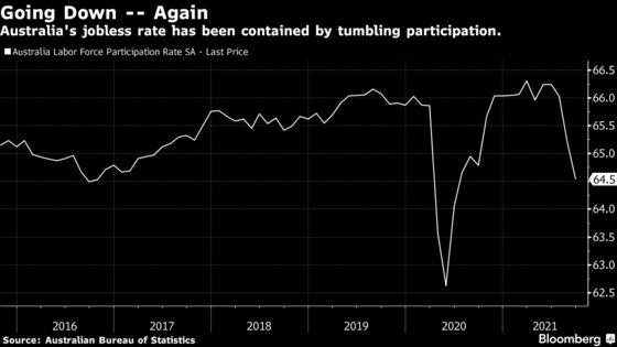 Australia September Employment Tumbles as Delta Takes Toll