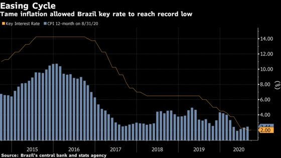 Brazil to Pause Record-Breaking Rate Cuts: Decision Day Guide