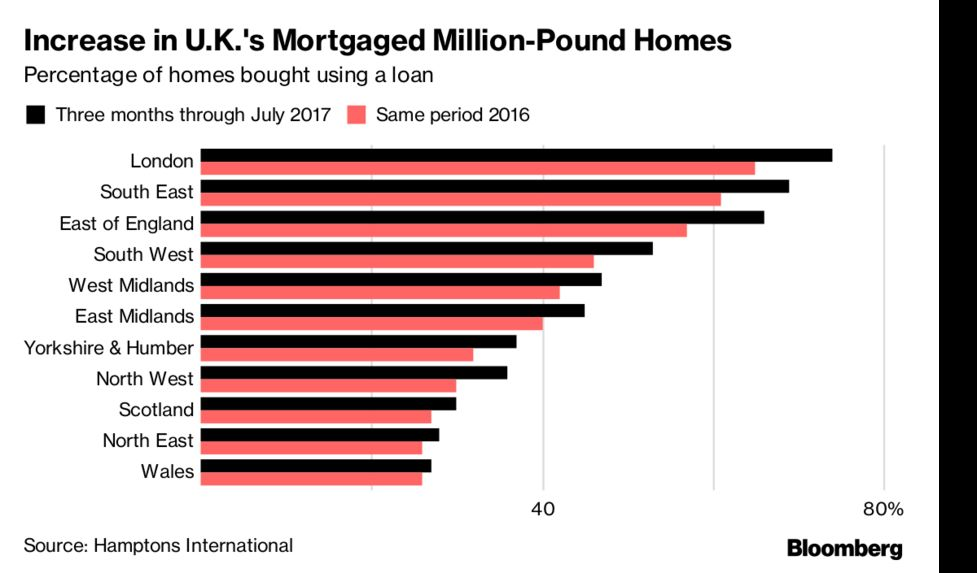 Mortgages Back in Fashion for London's Priciest Homes