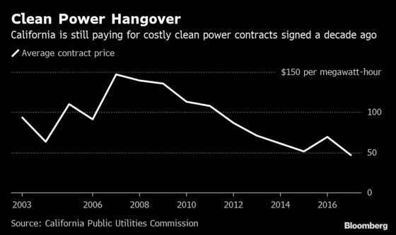 Around the World, Buyer'sRemorse Sets in for Costly Clean Power
