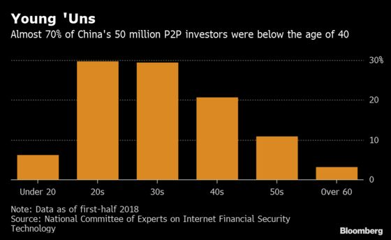 China's Sinking Online Lenders Seek Lifeline From Big Investors