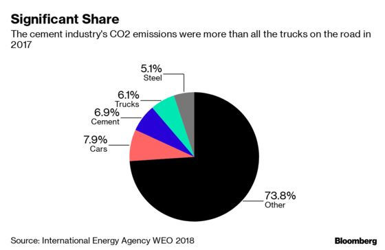 Cement Produces More Pollution Than All the Trucks in the World
