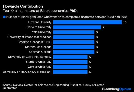 Kamala Harris Is Good for the Economics Profession