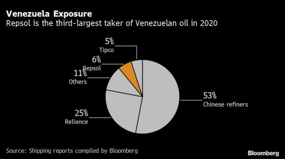 Repsol Targets Canadian Oil for Any Venezuela, Mexico Shortfall