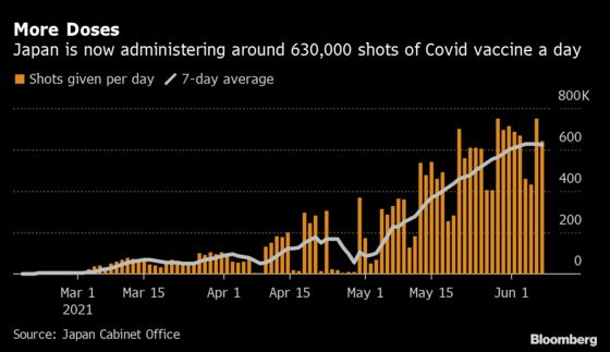 Japan's Suga Wants to Complete Covid Vaccinations by November