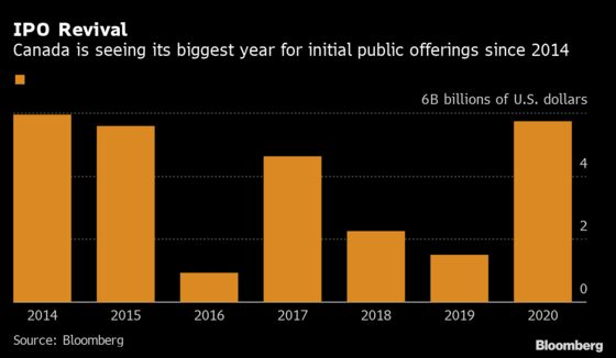 IPO Fever Hits Canada With Offerings at Highest Level Since 2014