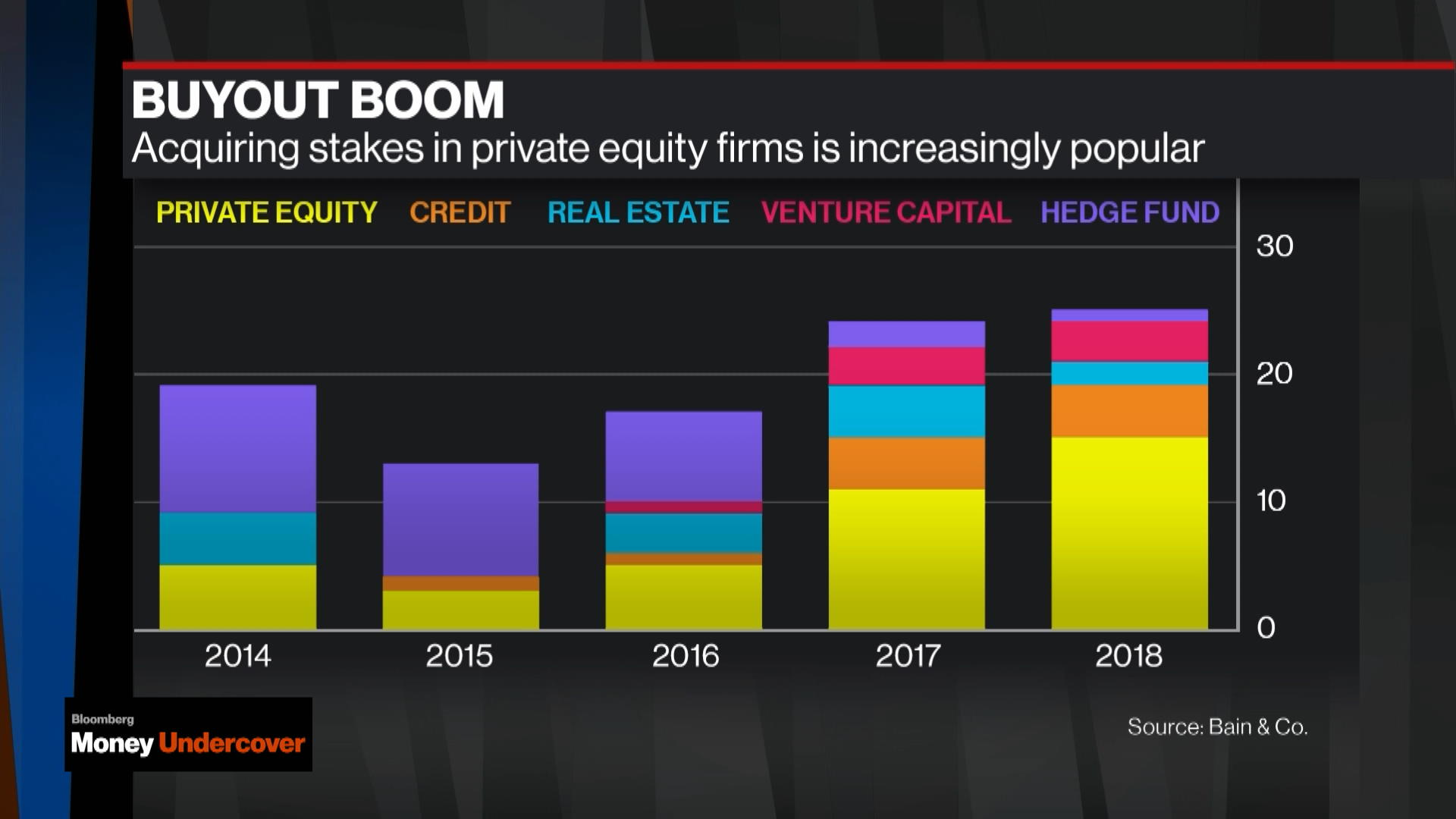 Private Equity Titans Quietly Discover How to Get Richer
