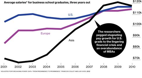 MBA Salaries: U.S. Graduates Lose Ground