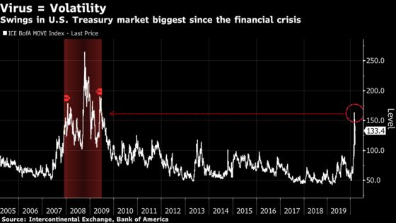 Fed Unleashes Unprecedented Measures to Shore Up Reeling Economy