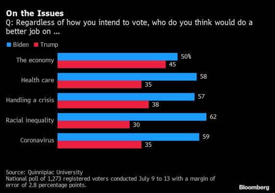 Trump's Edge on Economy Vanishes as More Voters Now Trust Biden