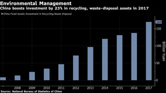 There's Money in Trash. Chinese Companies Are Cashing In