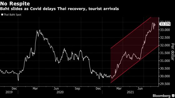 Thailand's First Twin Deficit in Nearly a Decade to Hit Baht