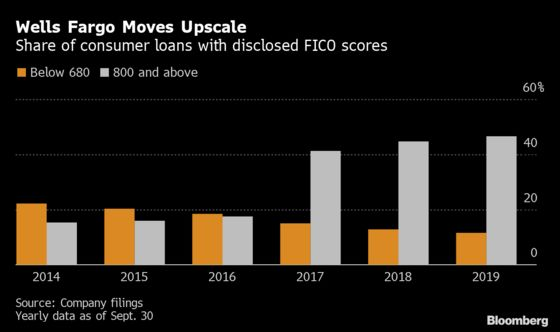 Banks That Shun Risky Borrowers Offer Rosy View of U.S. Consumer