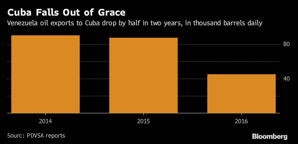 Venezuelan Oil Company Resorts to Filler to Boost Output - Bloomberg
