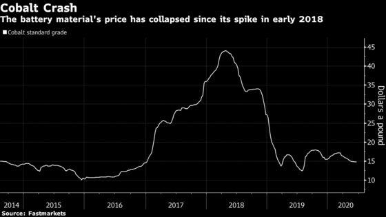 Tesla Strikes Deal to Buy Cobalt From Glencore for EV Plants