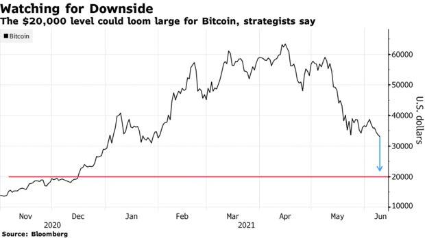 Bitcoin. Начало конца