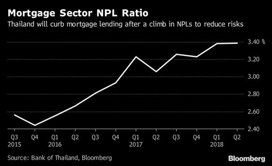 Thailand's Path to First Rate Hike Since 2011 Is Getting Rockier