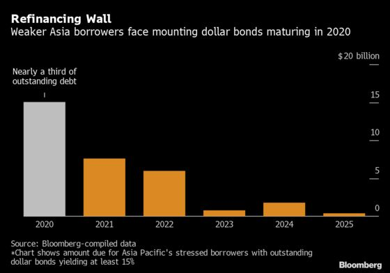 The $15 Billion Reason Why Asia Bond Defaults Could Rise