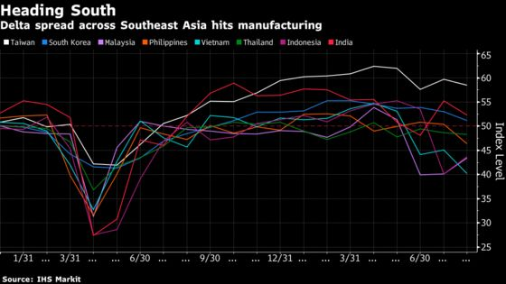 Delta Surge Means This Is as Good as Global Growth Gets