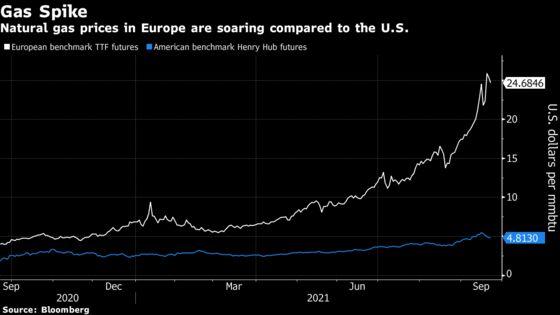 North America Fertilizer Firms Gain Amid EU Nitrogen Price Spike