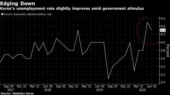 Korea's Unemployment Rate Unexpectedly Falls Amid Stimulus