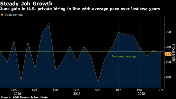 Companies in U.S. Added Fewer Workers Than Forecast in June