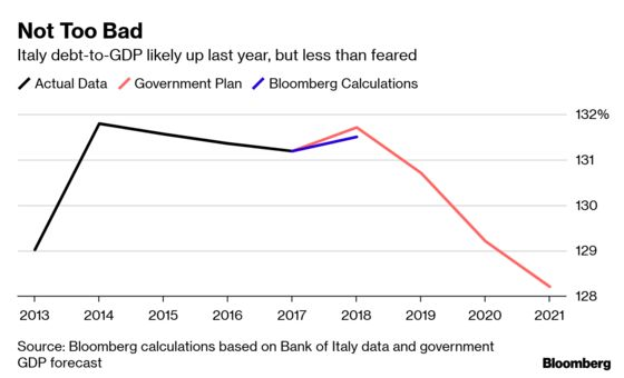 Italy's 2018 Debt Load Likely Rose Less Than Government Forecast