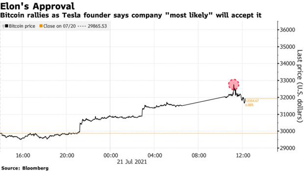 """Bitcoin rallies as Tesla founder says company """"most likely"""" will accept it"""