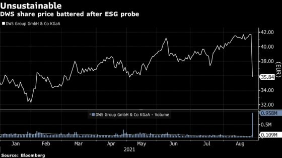 Deutsche Bank's DWS Slumps After U.S., Germany ESG Probe