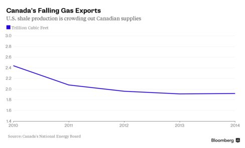 Canada's Falling Gas Exports