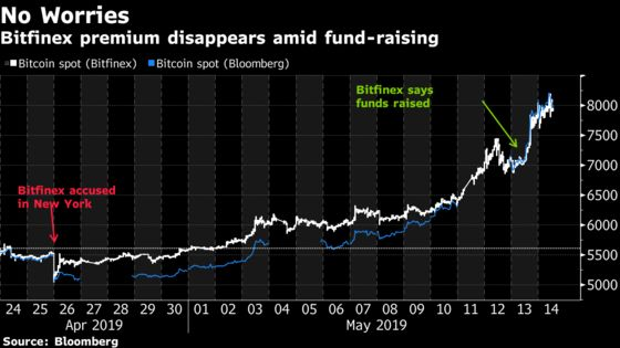 Crypto Market Relieved as $1 Billion Bitfinex Sale Calms Nerves