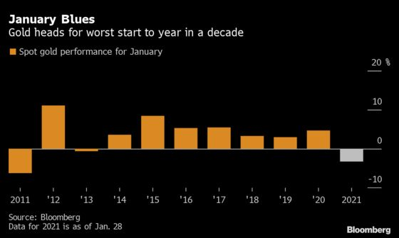 Gold Set for Worst Start to Year in a Decade as Dollar Ascends