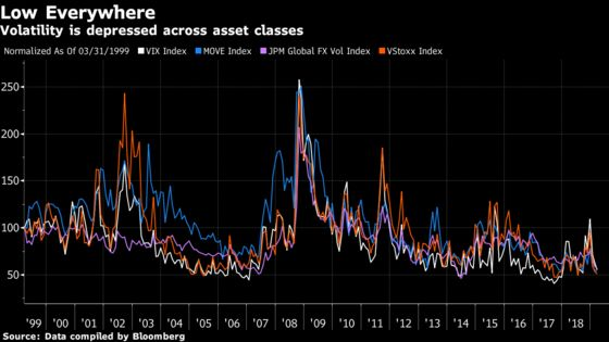 JPMorgan Sees Less Need for Hedges in Volatility Bear Market