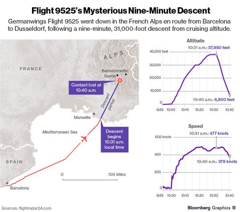 MAP: Flight 9525's Mysterious Nine-Minute Descent