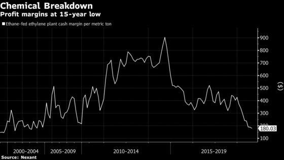 DowDuPont Hit as Factory Splurge Boomerangs to Drive Up Costs